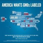 FDA Deletes 1 Million Signatures for GMO Labeling Campaign