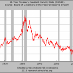 Michael Snyder ~ Farewell Bernanke – Thanks For Inflating The Biggest Bond Bubble The World Has Ever Seen