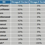 Catherine J. Frompovich ~ The Good, Bad And Indifferences Regarding Vegetable Oils, Especially Canola