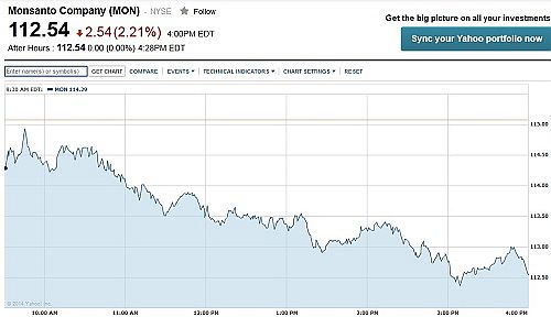 Monsanto_StockPrice10Apr14