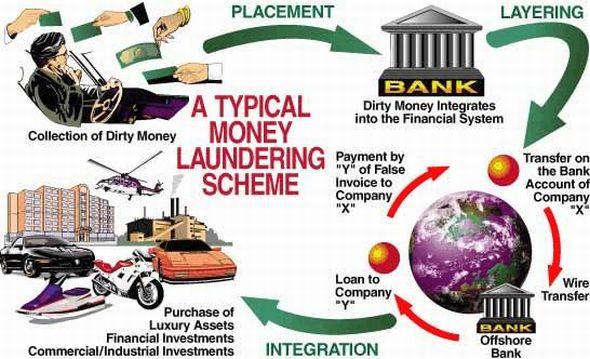 MoneyLaunderingScheme