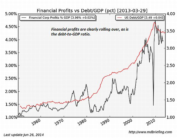 FinancialProfitsVsDebt2