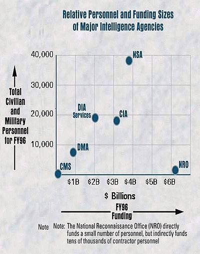 Funding_MajorIntelligenceAgencies_NSA