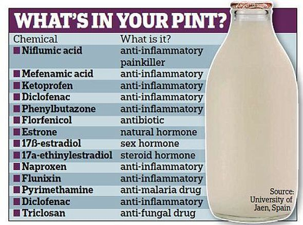 Should You Drink Raw Milk advise