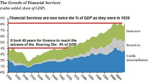 financialization stock market and share buy back