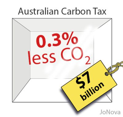 australian carbon tax Adelaidebrighton expects it will significantly mitigate the impact of the carbon tax .