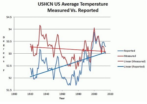 Global warming HOAX unravels… globalist science fraud ...