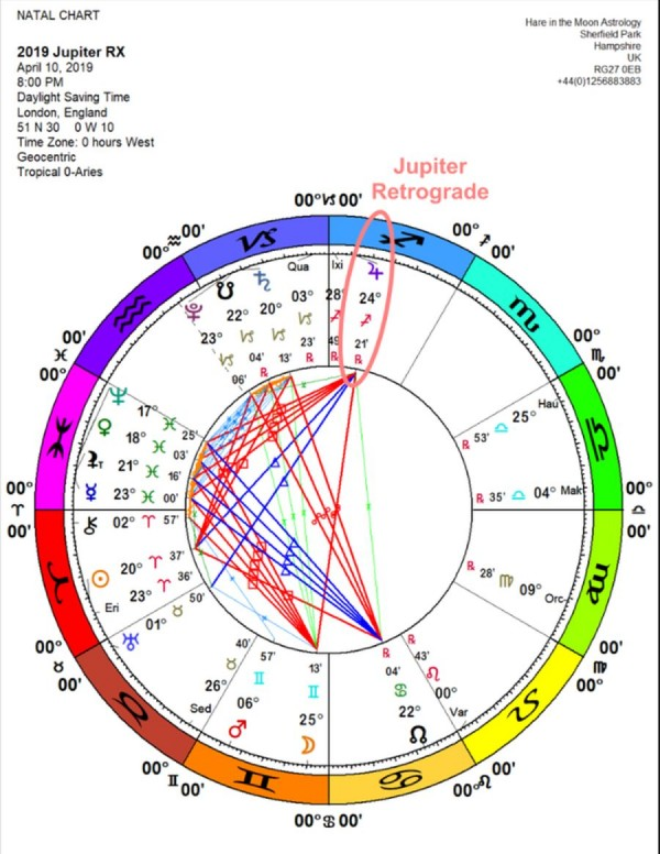 Jupiter Supports Savvy Risk Takers | Shift Frequency